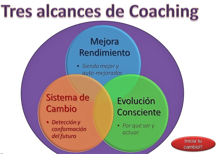 alcances-coaching-fitness-and-health-gerardo-montiel-liderazgo-emprendimiento