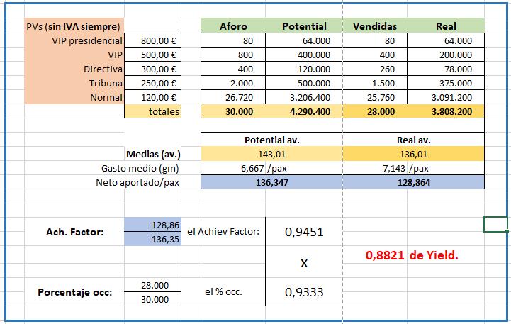 un-excel-sobre-yield
