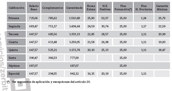 tabla salarial CCOO