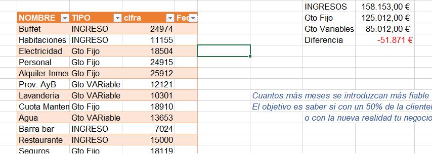 Tabla dinamica para calcular los costes.